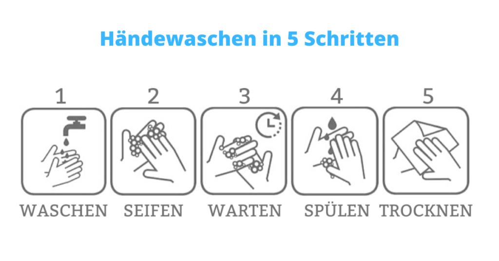 Händewaschen in 5 Schritten